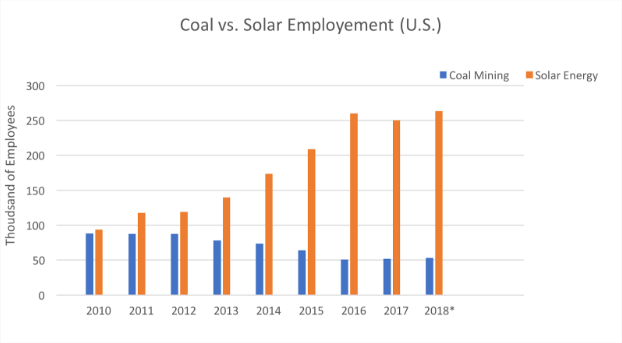 Clean Energy Success and Fossil Fuels' Demise - Waterkeeper Alliance